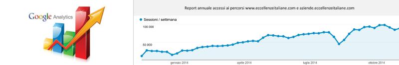 Grafico visite 2014